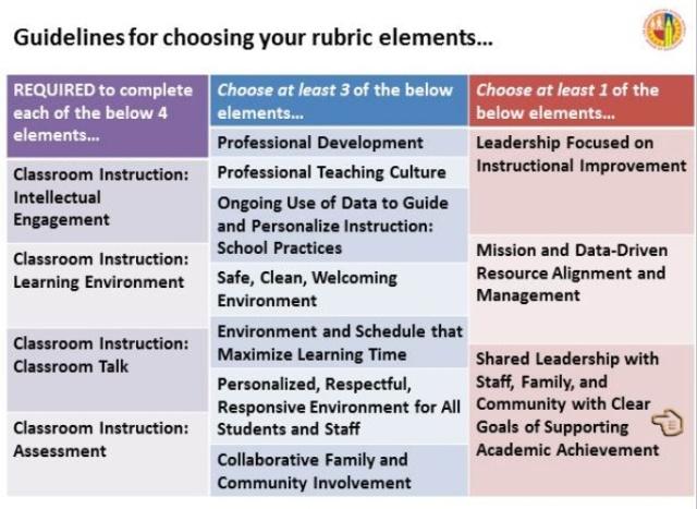 Rubric Elements