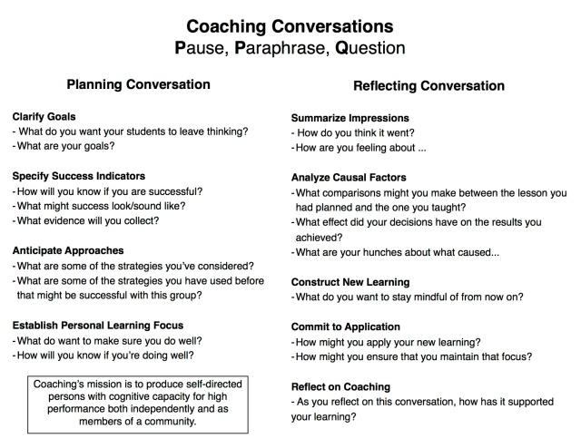CConversation Questions