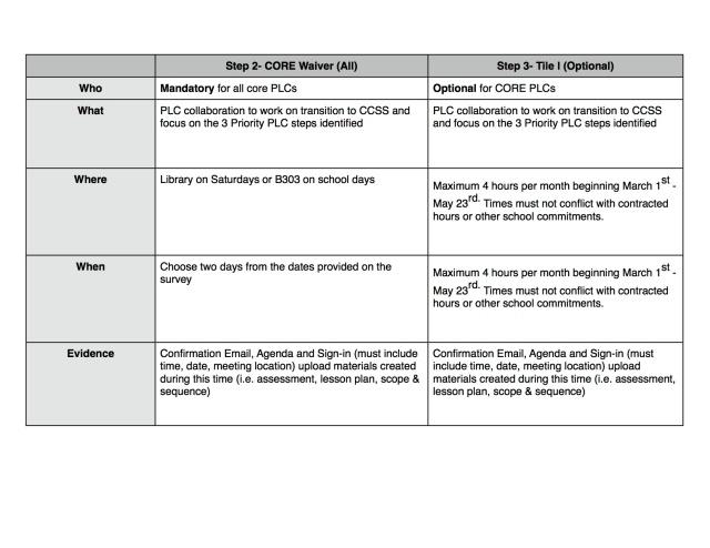 PLC Collaboration Info